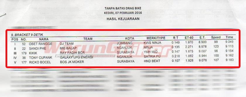 Drag Bike 2016 Kediri Braket Time 9 Detik