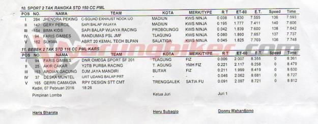 Hasil Lengkap Semua Kelas Kejuaraan Drag Bike Tanpa Batas Kediri, 11 Kelas dibatalkan Karena Hujan Bro-sist (2)