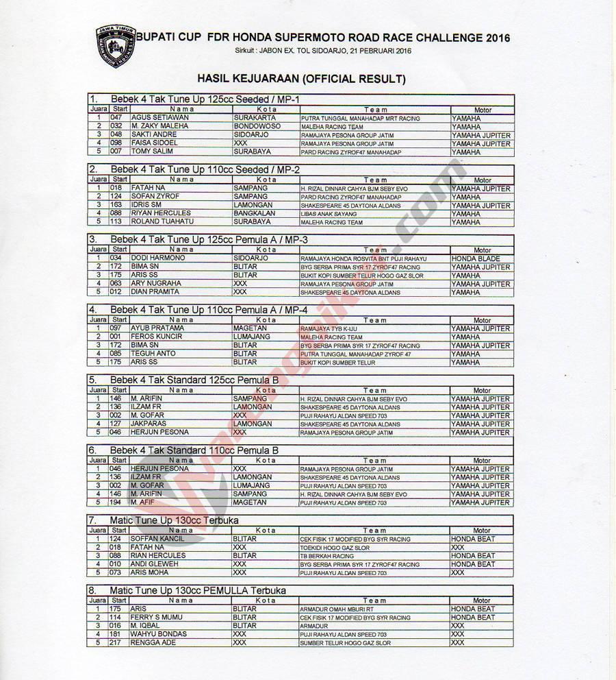 Hasil Roadrace Supermoto Jabon Sidoarjo  (1)