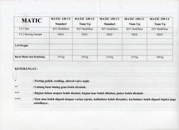 Regulasi Matic Race (10)