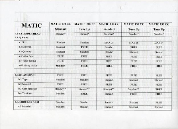 Regulasi Matic Race (2)