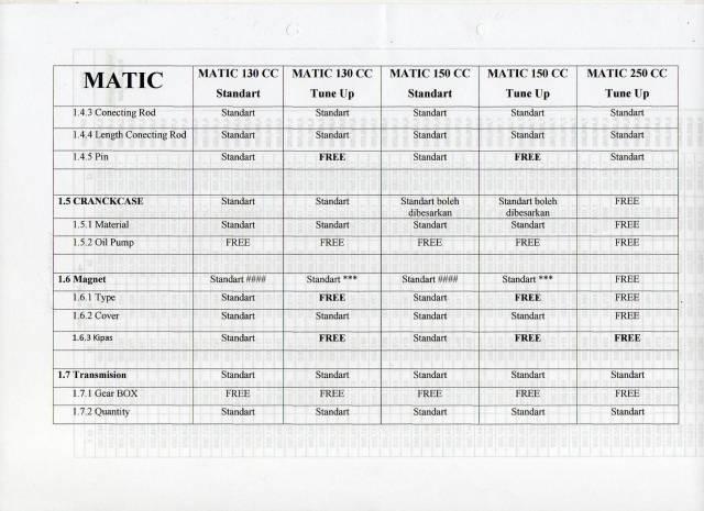 Regulasi Matic Race (4)