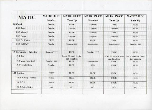 Regulasi Matic Race (5)