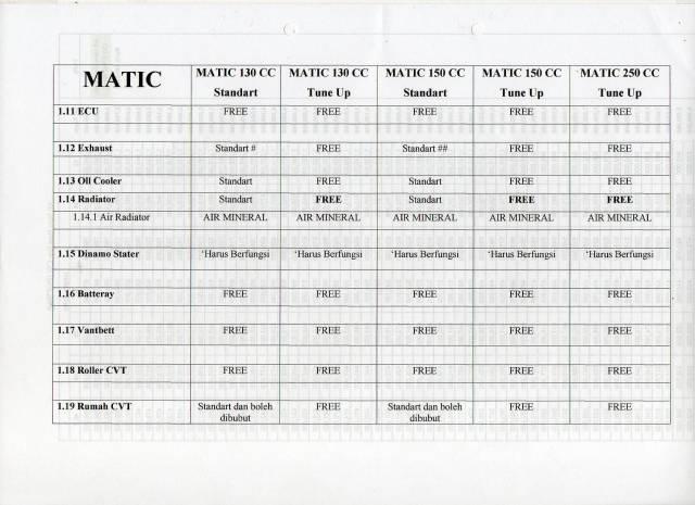 Regulasi Matic Race (6)