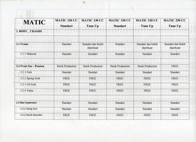 Regulasi Matic Race (7)