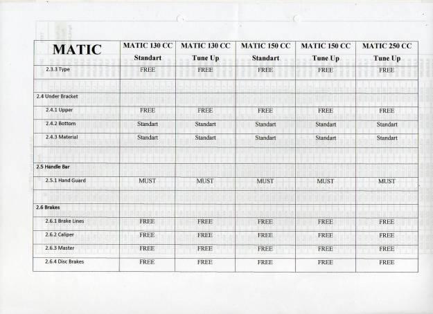 Regulasi Matic Race (8)