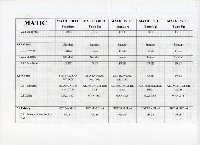 Regulasi Matic Race (9)