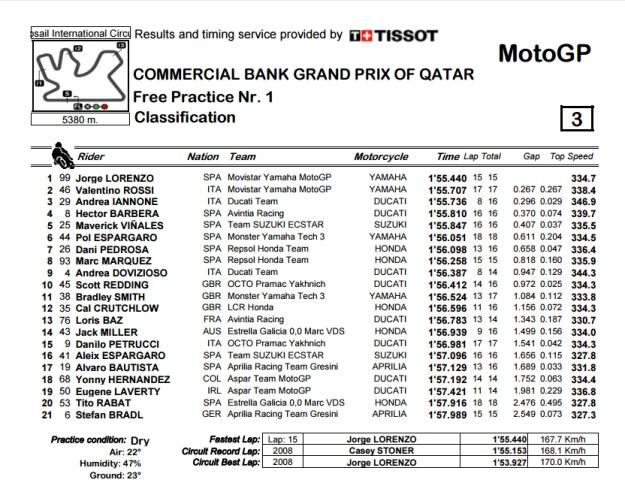 Hasil FP1 MotoGP 2016 Losail Qatar