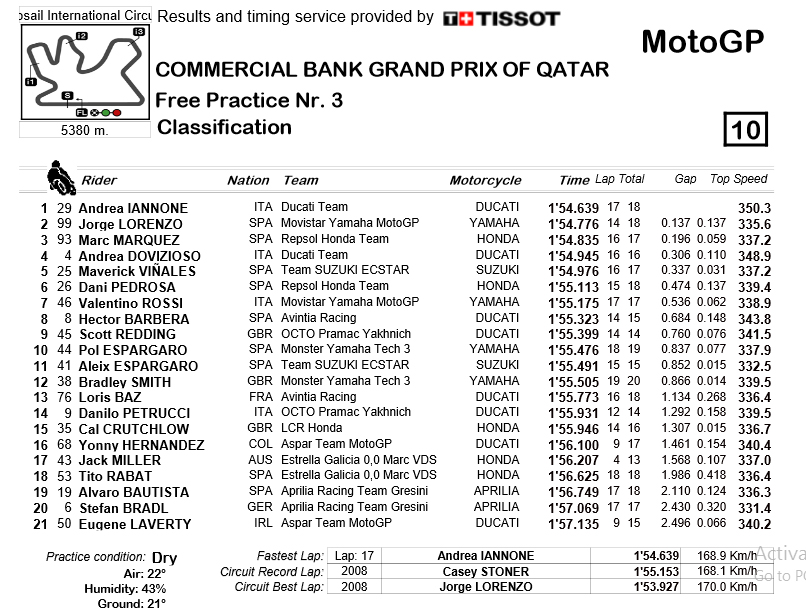 Hasil FP3 motoGP 2016 Losail Qatar