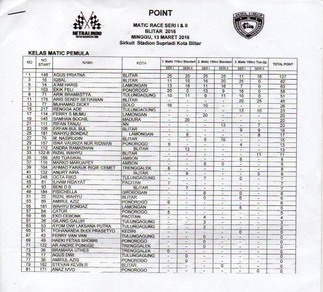 Hasil Poin Matic Race Blitar Putaran 2 (1)
