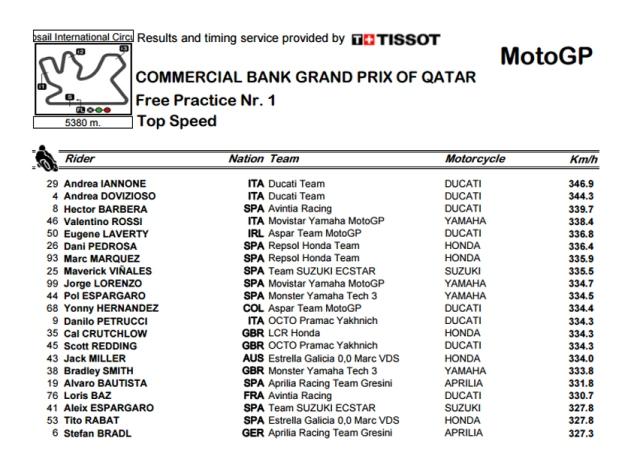Top Speedl FP1 Moto GP 2016 Losail Qatar
