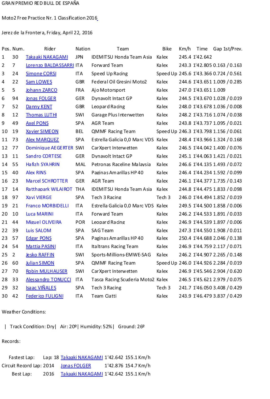 Hasil Lengkap F1 Moto2 Jerez Spanyol 2016