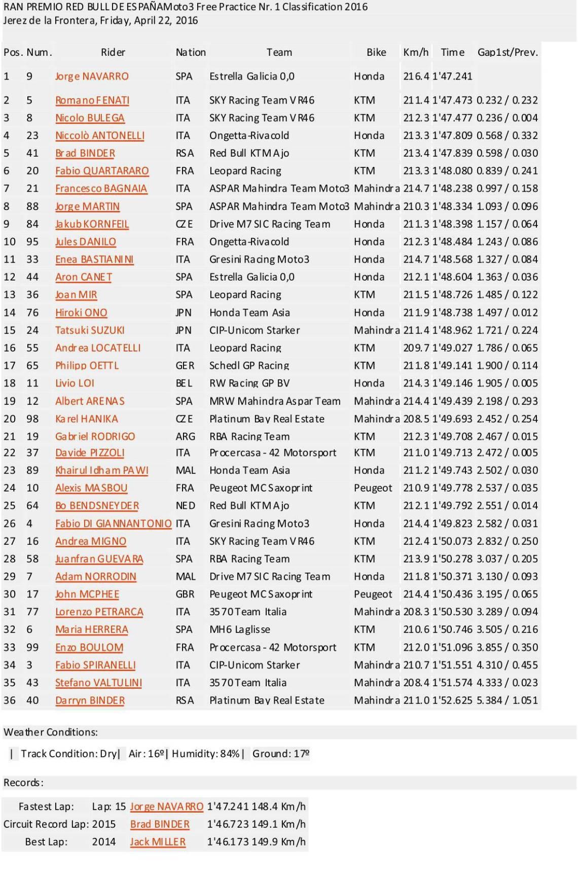 Hasil Lengkap F1 Moto3 Jerez Spanyol 2016