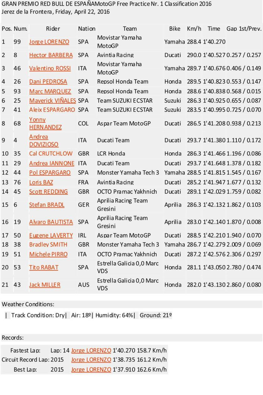 Hasil Lengkap F1 MotoGP Jerez Spanyol 2016