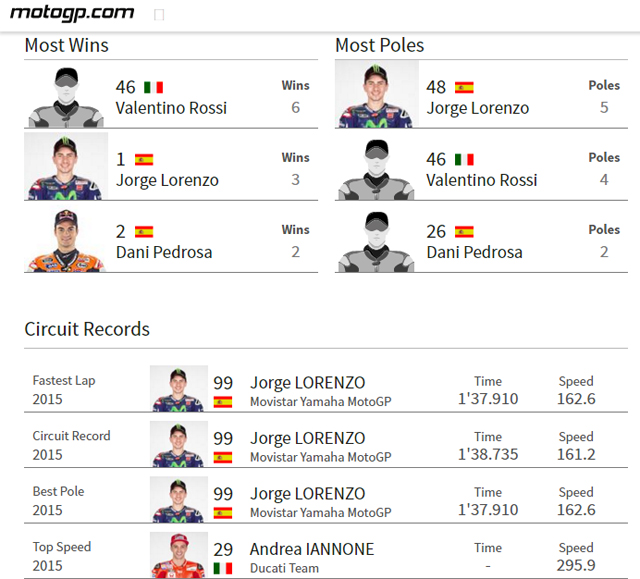 Jelang MotoGP Jerez 2016, Intip Yuk Jadwal Lengkapnya