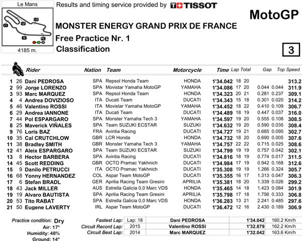 Hasil FP1 MotoGP Perancis 2016