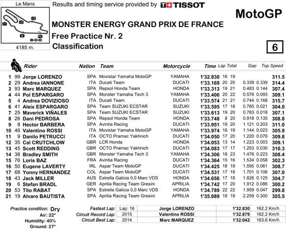 Hasil FP2 MotoGP Perancis 2016