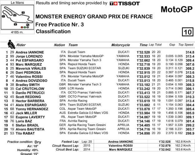 Hasil FP3 MotoGP Perancis 2016