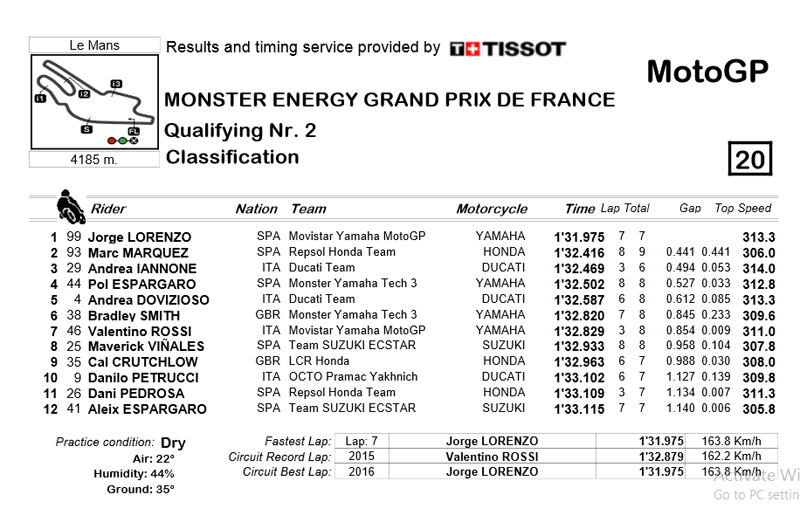 Hasil Kualifikasi MotoGP Lemans Prancis 2016