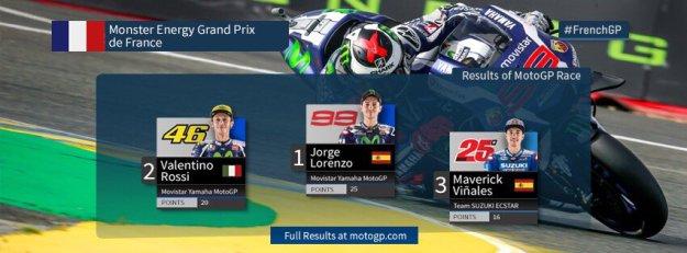 Hasil Race MotoGP Prancis 2016  Lorenzo tak Terbendung, Rossi Buat Gemuruh & Vinales ke-3
