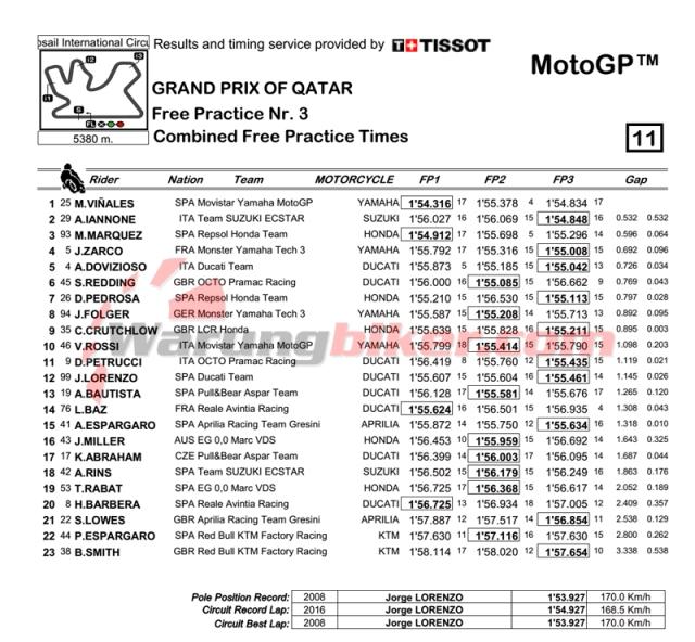 Hasil Kombinasi Latihan Bebas MotoGP Qatar 2017.jpg