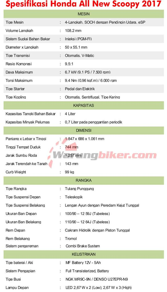 Spesifikasi All New Honda Scoopy 2017