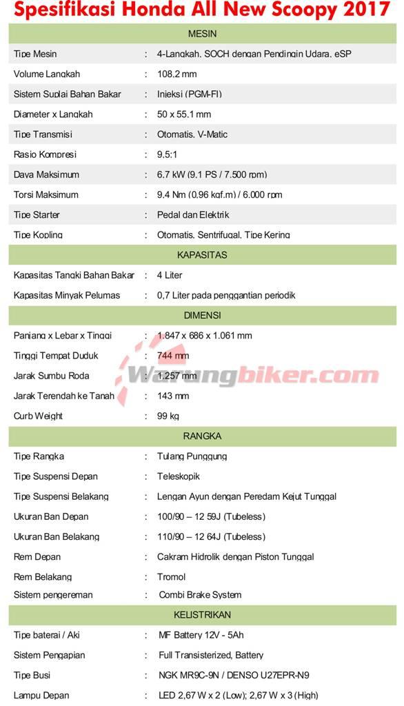 Spesifikasi All New Honda Scoopy 2017.jpg