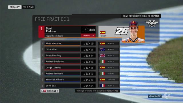 Hasil FP1 MotoGP Jerez Spanyol 2017