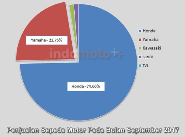 data-aisi-penjualan-sepeda-motor-september-2017