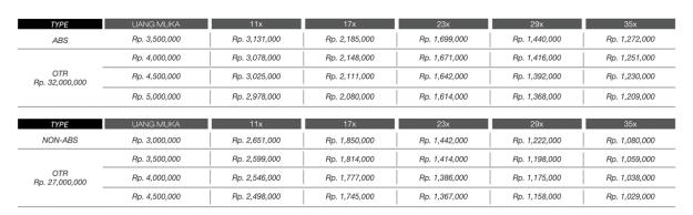 Tabel Angsuran Kredit All New PCX 150 Tahun 2018