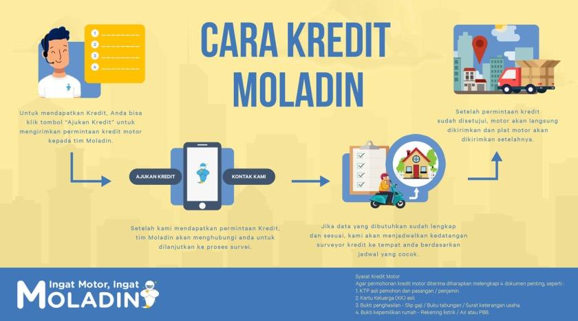 Dapat Suntikan Dana, Moladin Siap Perluas Bisnis ke Berbagai Wilayah Indonesia (2)