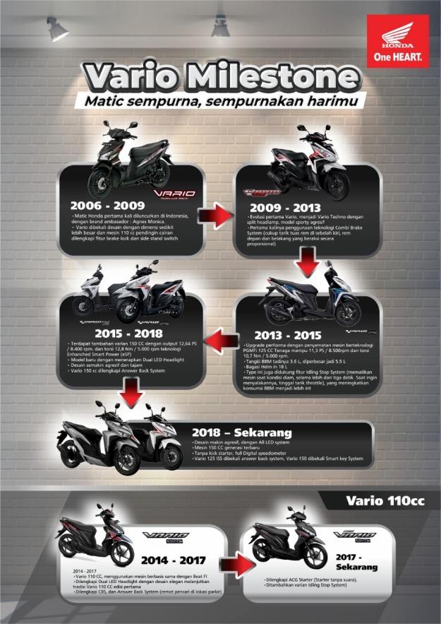 Sejarah Honda Vario